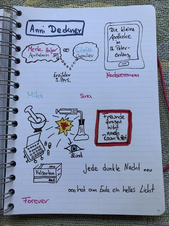 Die kleine Apotheke in SPO von Anni Deckner Sketchnote