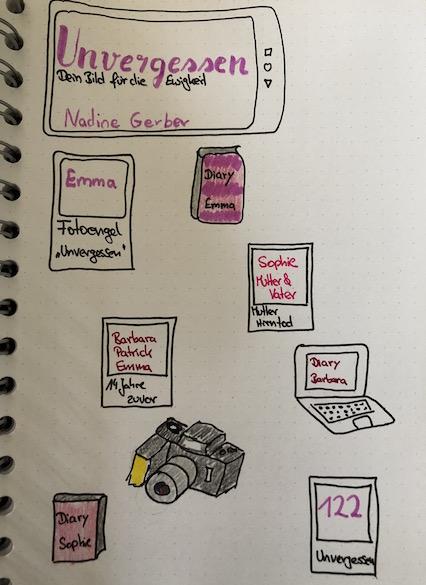 Nadine Gerber Unvergessen Dein Bild für die Ewigkeit Sketchnote