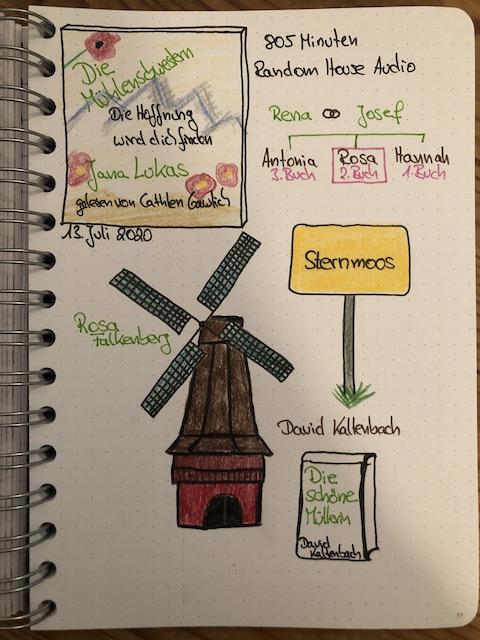 Die Mühlenschwestern 2 von Jana Lukas Sketchnote zum Roman