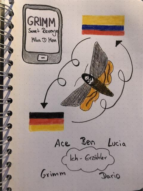 Grimm Sweei Revenge von Mika D Mon Sketchnotes zum Buch